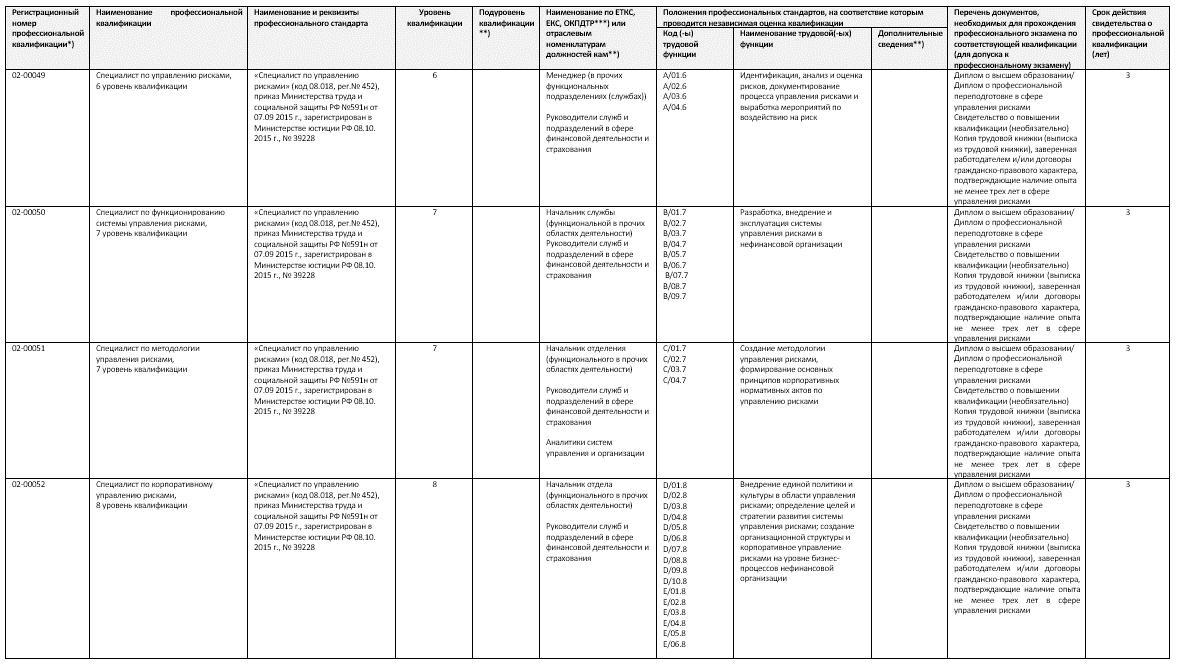 Общество с ограниченной ответственностью «Центр оценки квалификации риск - менеджеров» (ООО «ЦОК РМ»)